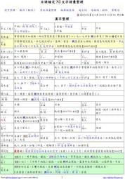 【日檢N2】日語檢定N2文字語彙滿分總整理(PDF檔)
